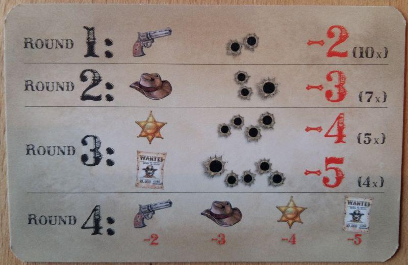 Gespielt wird in vier Runden, für unterschiedliche Symbole gibt es Minuspunkte